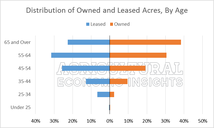 owned leased farmland acres. 2012. Census of agriculture. ag trends