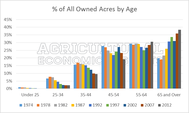 Census of Agriculture. Farmer age and Land ownership. 2012. Ag trends