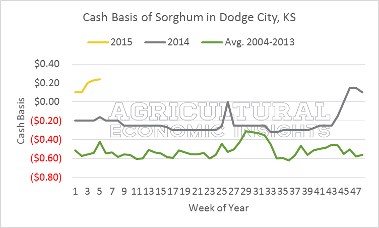 Sorghum Basis. Dodge City. ag trends. www.ageconomists.com