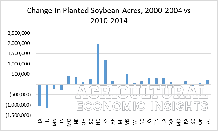 Change in Soybean Acres. ag trends. www.ageconomists.com