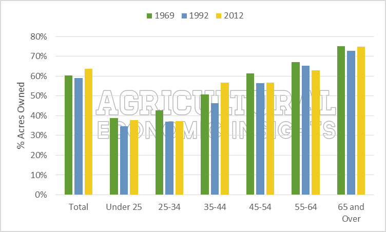 PercOwned. Owned Acres. Age. Ag Census. Ag Trend. Agricultural Economic Insights.