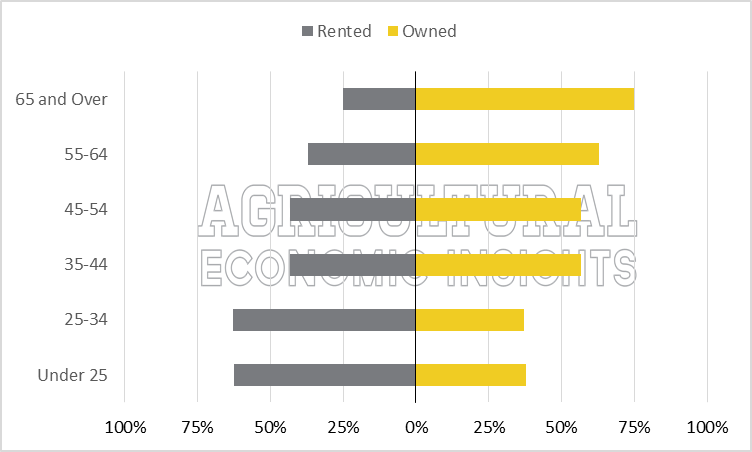 RentvOwn2012. Farmland. Rented. Owned. Ag Trends. Agricultural Economic Insights