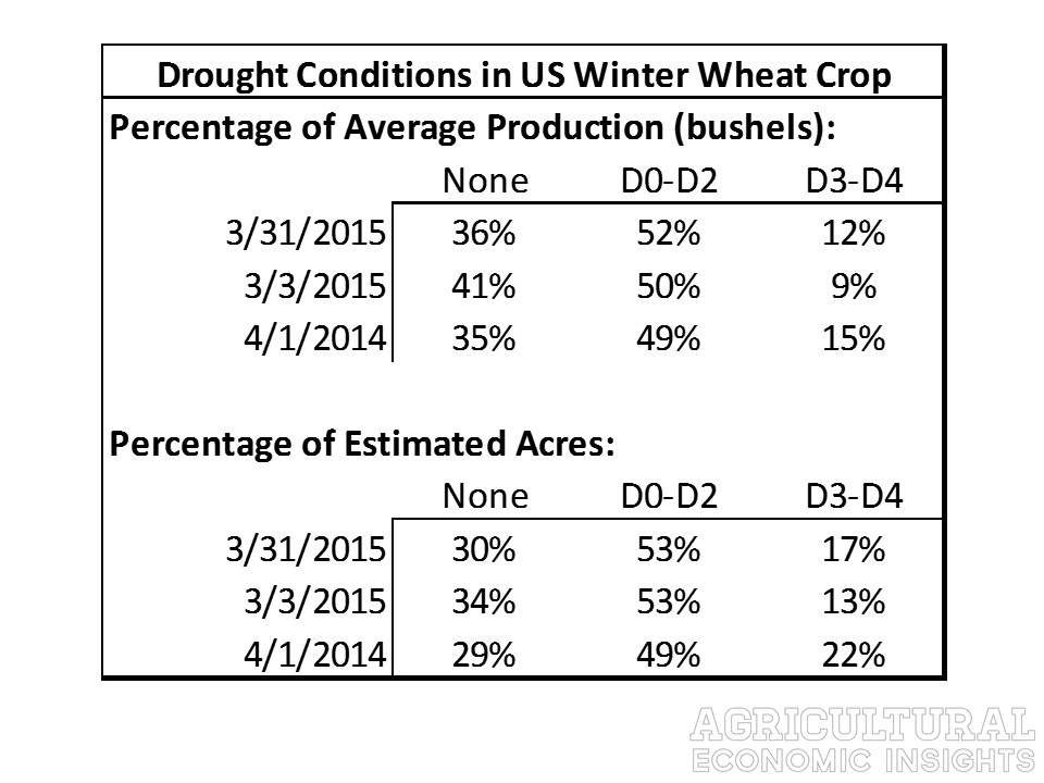 MarchWheatDrought.Table. Winter Wheat. Drought Conditions. 2015. Agricultural Economic Insights