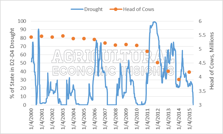 Figure 2. Texas cow heard and drought conditions (2000-2015). Ag Trends. Cattle. Cow Herd. Agricultural Economic Insights