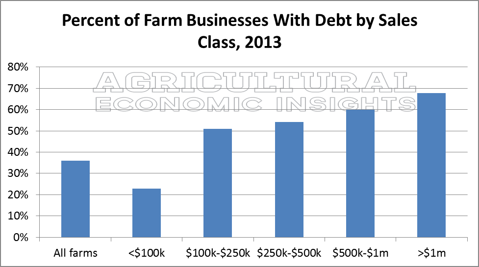 Farm Debt. Farm Size. Large Farms. Ag Trends. Agricultural Economic Insights.