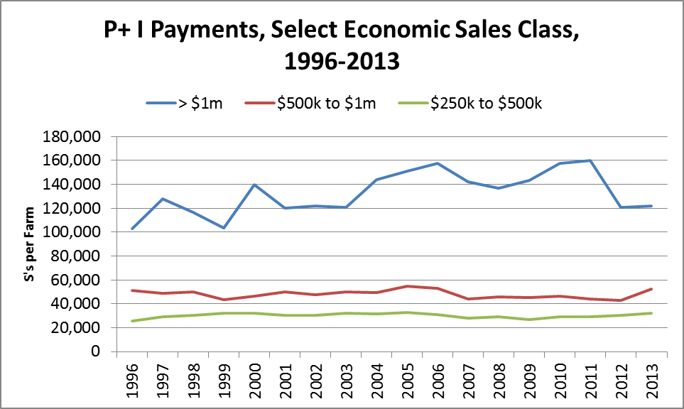Farm Debt Payments. Farm Debt. Ag Trends. Agricultural Economic Insights