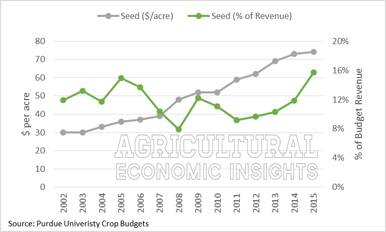 Purdue Crop Budgets. Seed Expense. Agricultural Economic Insights