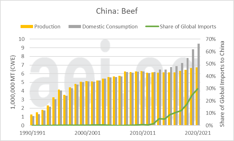 2021.05.10.Figure10.Beef | China's Impact on Global Agriculture