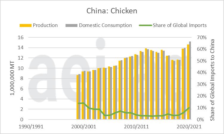 2021.05.10.Figure11.Chicken