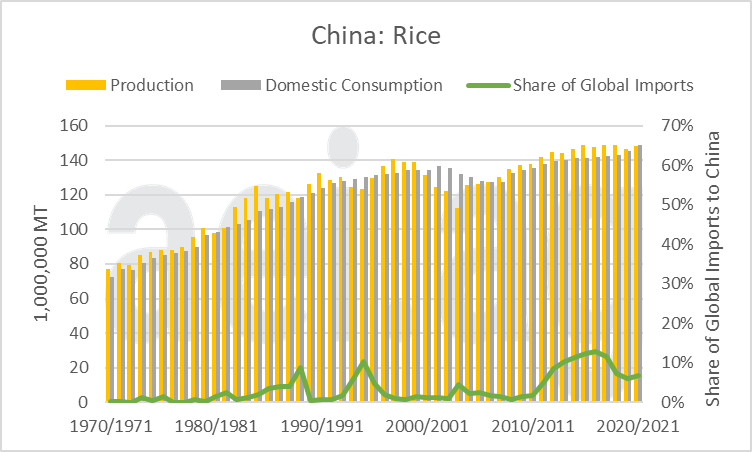 2021.05.10.Figure3.Rice | China's Impact on Global Agriculture