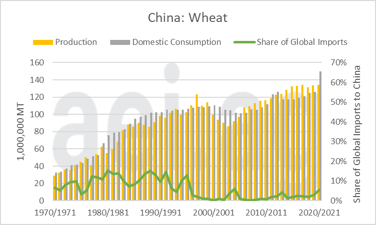 2021.05.10.Figure5.Wheat | China's Impact on Global Agriculture
