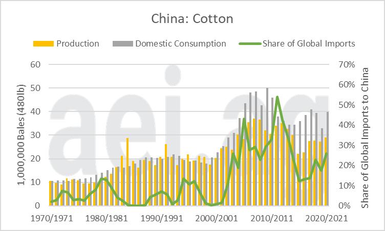 2021.05.10.Figure6.Cotton