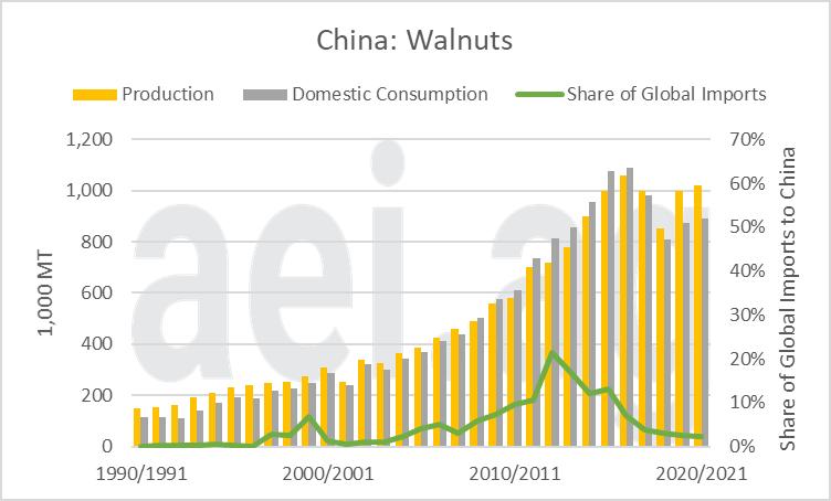 2021.05.10.Figure9.Walnuts