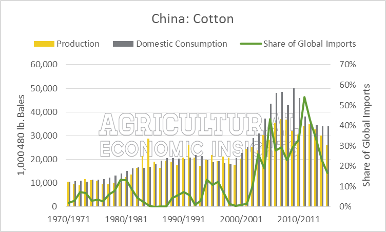 Cotton China Production, Consumption, Imports. Ag Trends. Agricultural Economic Insights