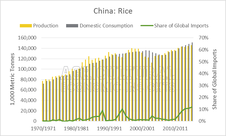 Rice China Production, Consumption, Imports. Ag Trends. Agricultural Economic Insights