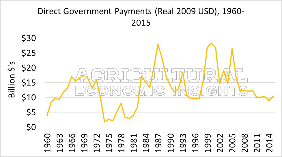 Farm Bill. Farm Government Payments. Ag Trends. Agricultural Economic Insights