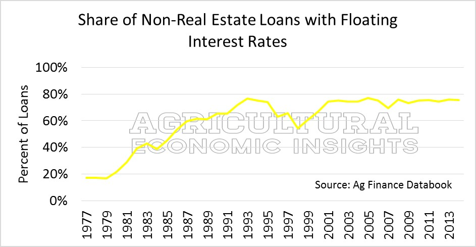 Floating Interest Rates Farm. Ag Trend. Agricultural Economic Insights