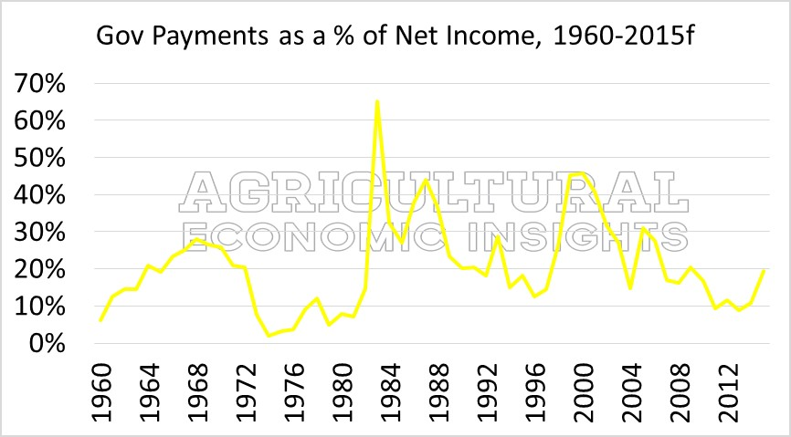 Farm Bill. Farm Government Payments. USDA. Ag Trends. Agricultural Economic Insights