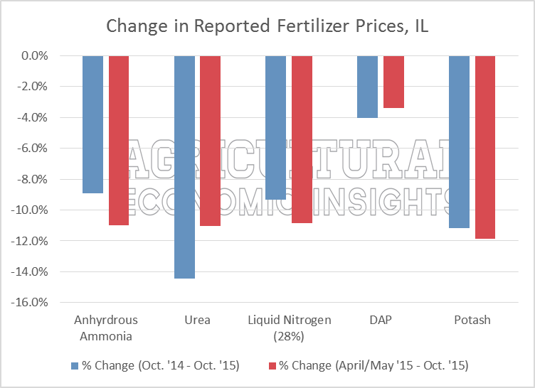 Illinois Fertilizer Prices. Nitrogen. Phosphorus, Potassium. Ag Trends. Agricultural Economic Insights