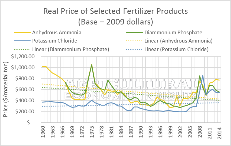US Fertilizer Prices. Nitrogen. Phosphorus, Potassium. Potash. Ag Trends. Agricultural Economic Insights
