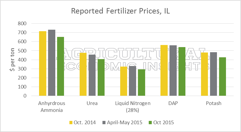 fertilizer prices. US. Corn. Soybeans. Ag Trends. Ag Economic Insights. Nitrogen. Anhydrous. Urea. DAP Potash.