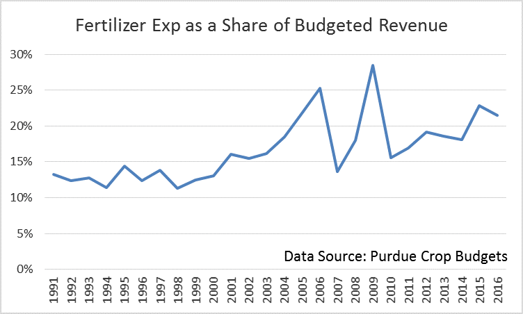 Fertilizer Expense as a Share of Revenue. Corn. Ag Trends. Agricultural Economic Insights