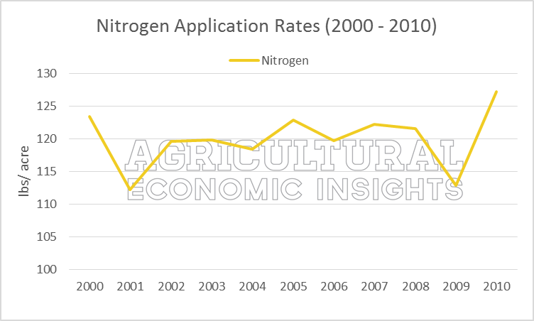 Nitrogen Application Rates. Ag Trends. Agricultural Economic Insights