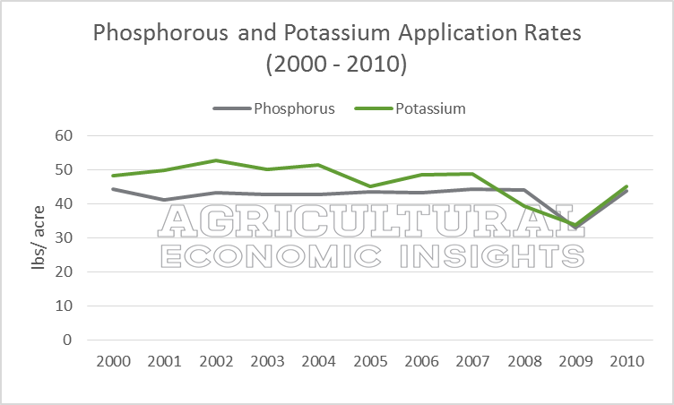 Phosphorous and Potassium Application Rates. Ag Trends. Agricultural Economic Insights.