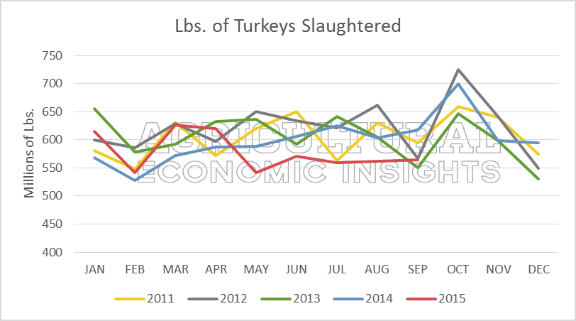 Turkey Production. 2015. Avian Flu. Ag Trends. Agricultural Economic Insights