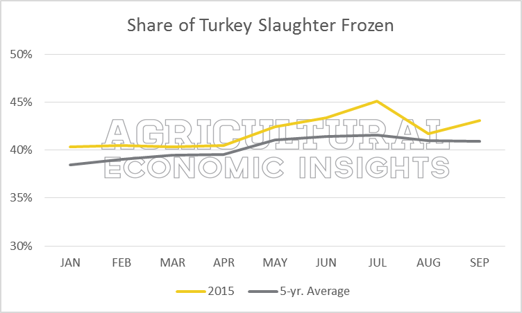 Turkey Production. Froze. Avian Flu. Ag Trends. Agricultural Economic Insighs
