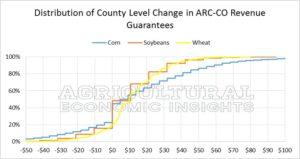 Distribution of Rev Changes. ARC-CO Revenue