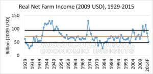 Figure 1. Real (2009 USD) Net Farm Income, U.S. 1929-2015f. Farm Income 2016. Ag Trends. Agricultural Economic Insights.