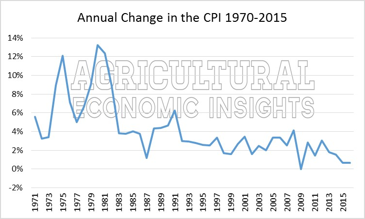 Agriculture and Inflation. Ag Trends. Agricultural Economic Insights