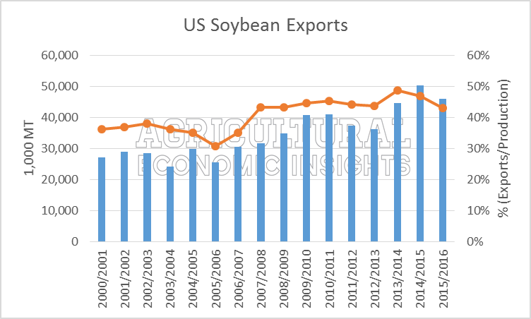 US Soybean Exports. Ag Trends. Agricultural Economic Insights