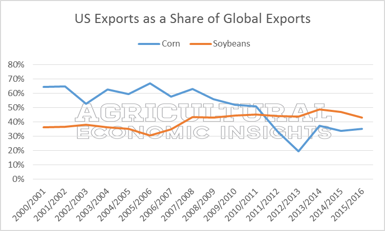 Ag Trends. Agricultural Economic Insights. Corn and Soybean Exports