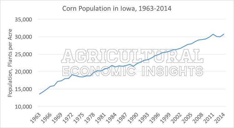 Corn Plant Population. Ag Trends. Ag Economic Insights. Ag Insights. Ag Economist