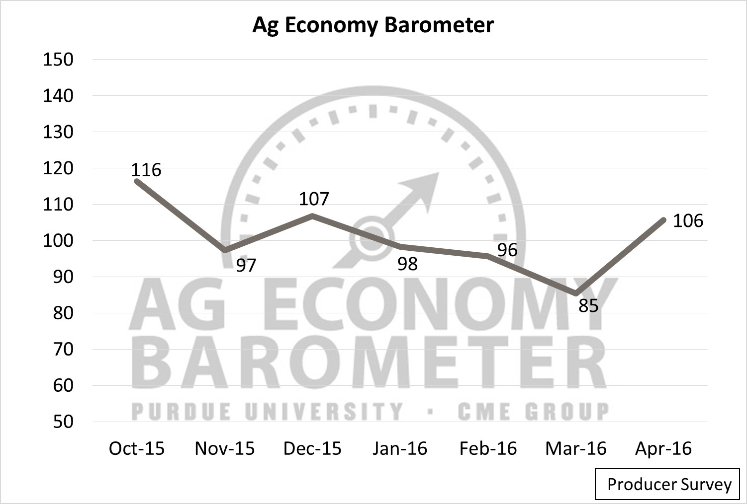 Ag Sentiment. Ag Trends. Agricultural Economic Insights