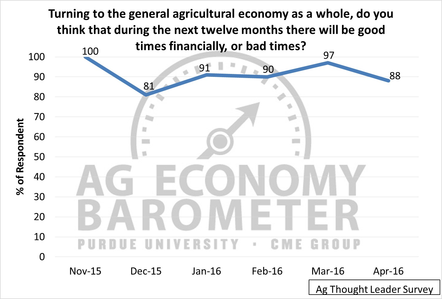 Ag Sentiment. Ag Economic Insights. Ag Trends