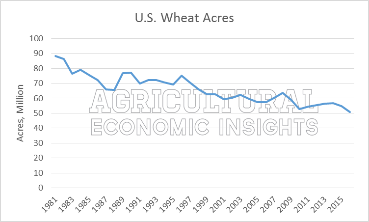 U.S. Wheat Acres. Declining Wheat Acre. Ag Trends. Agricultural Economic Insights