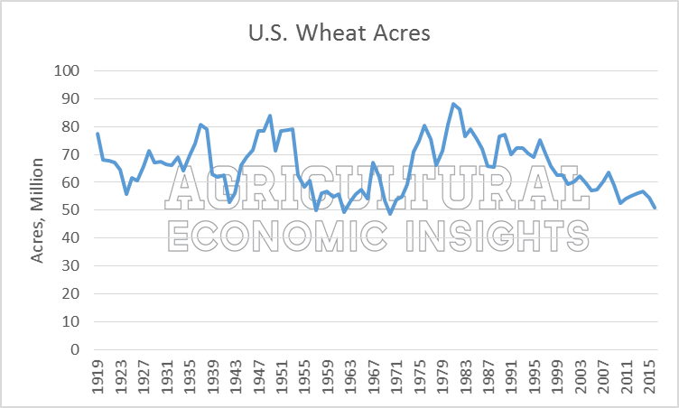 U.S. Wheat Acres. Declining Wheat Acres. Ag Trends. Agricultural Economic Insights
