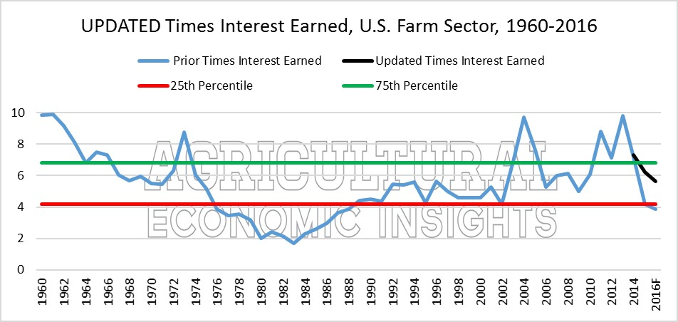 Farm Financial Conditions. Ag Trends. Agricultural Economic Insights