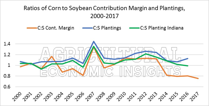 2017. corn vs soybeans. crop budgets. Agricultural Economic Insights. Ag Trends
