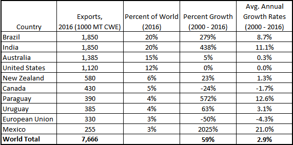 Beef Exports. Global Beef Trends. Ag Trends. Agricultural Economic Insights