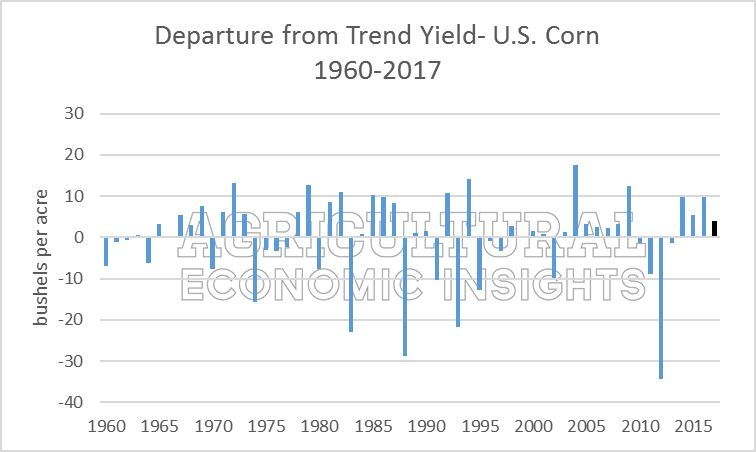 Corn Yield Myths. Ag Trends. Ag Economic Insights