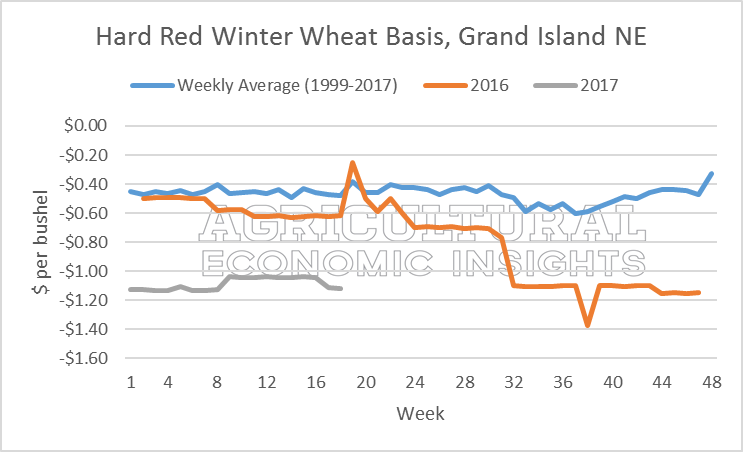 Wheat Basis. Ag trends. Agricultural Economic Insights