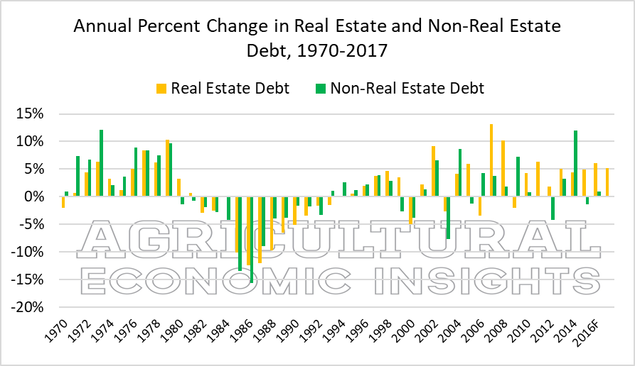 Ag Trends. U.S. Farm debt. Agricultural Economic Insights