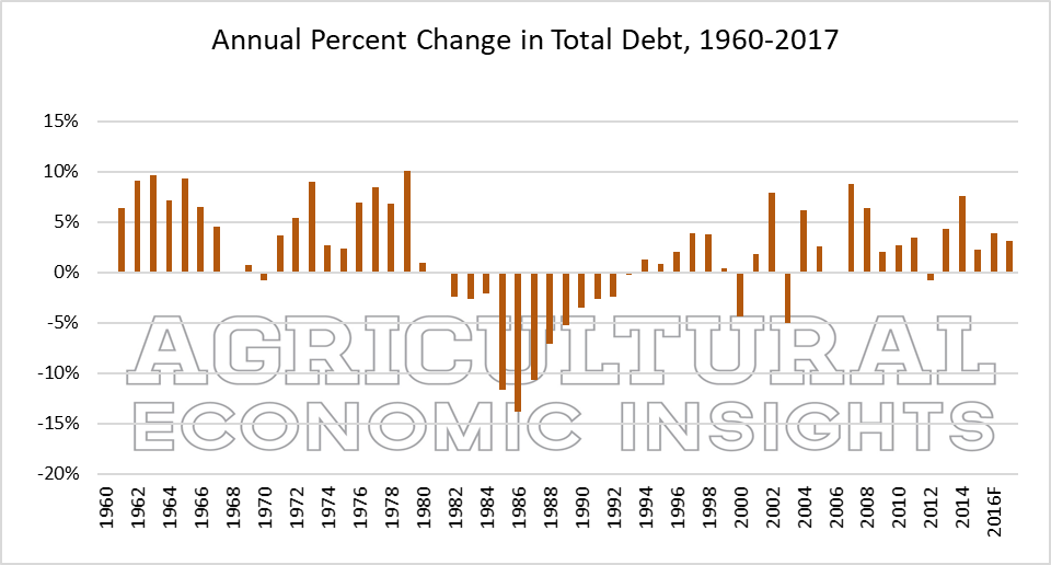 U.S. farm debt. Agricultural Economic Insights. Ag trends