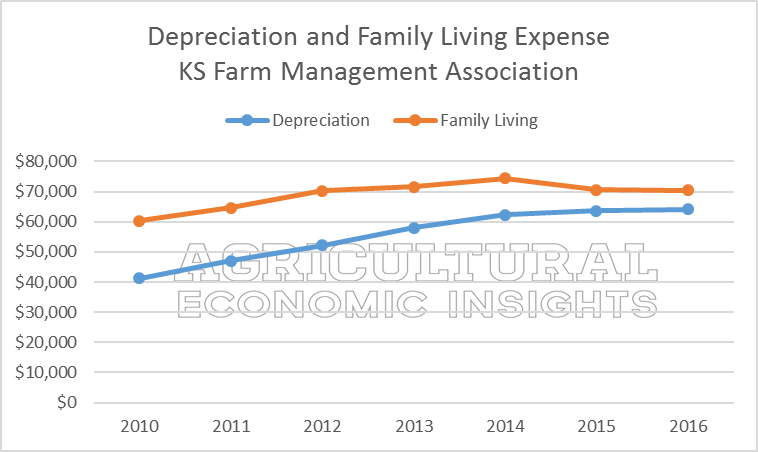 Fixed farm expenses. ag trends. agricultural economic insights. ag trends