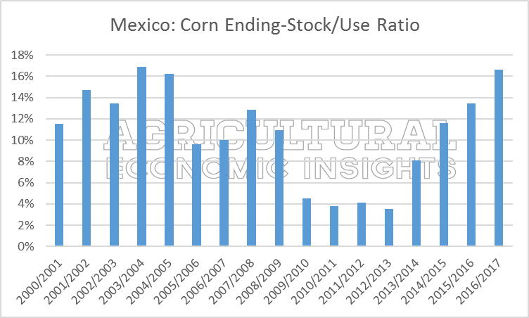 U.S. corn exports to Mexico. Ag Trends. Agricultural Economic Insights