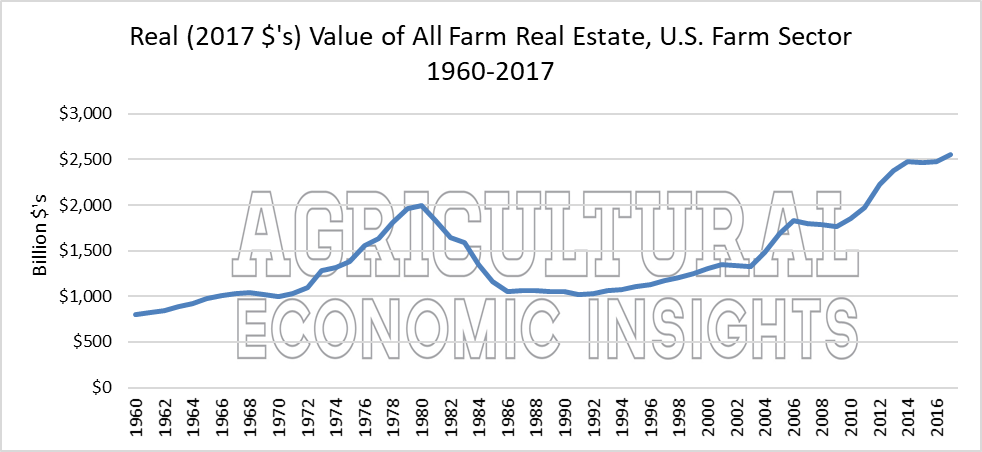 Farm Real Estate Values. Ag Trends. Agricultural Economic Insights